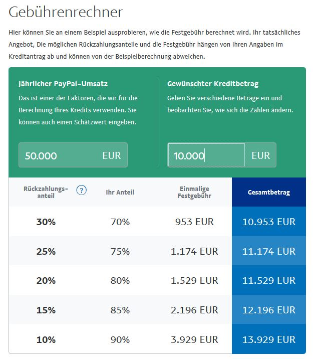 Paypal GebГјhrenrechner 2020