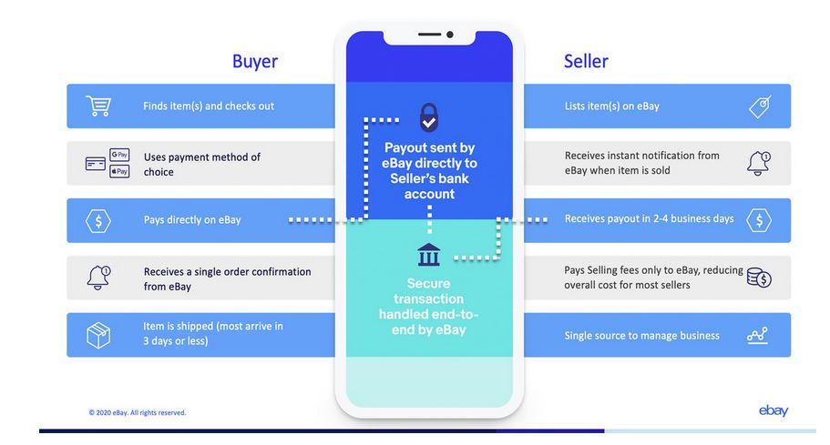 Änderungen ebay Zahlungsabwicklung